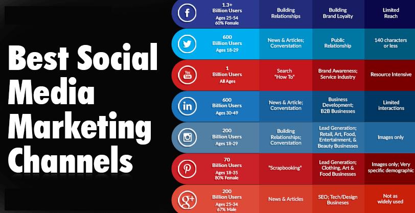 بهترین کانال های بازاریابی شبکه های اجتماعی