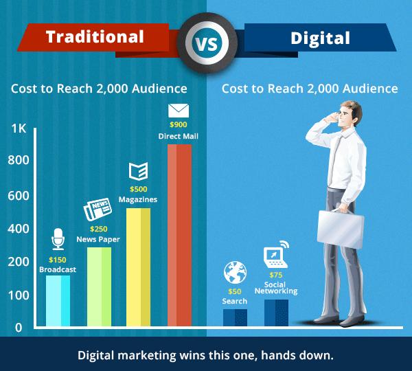 هزینه بازاریابی سنتی در مقابل بازاریابی دیجیتالی